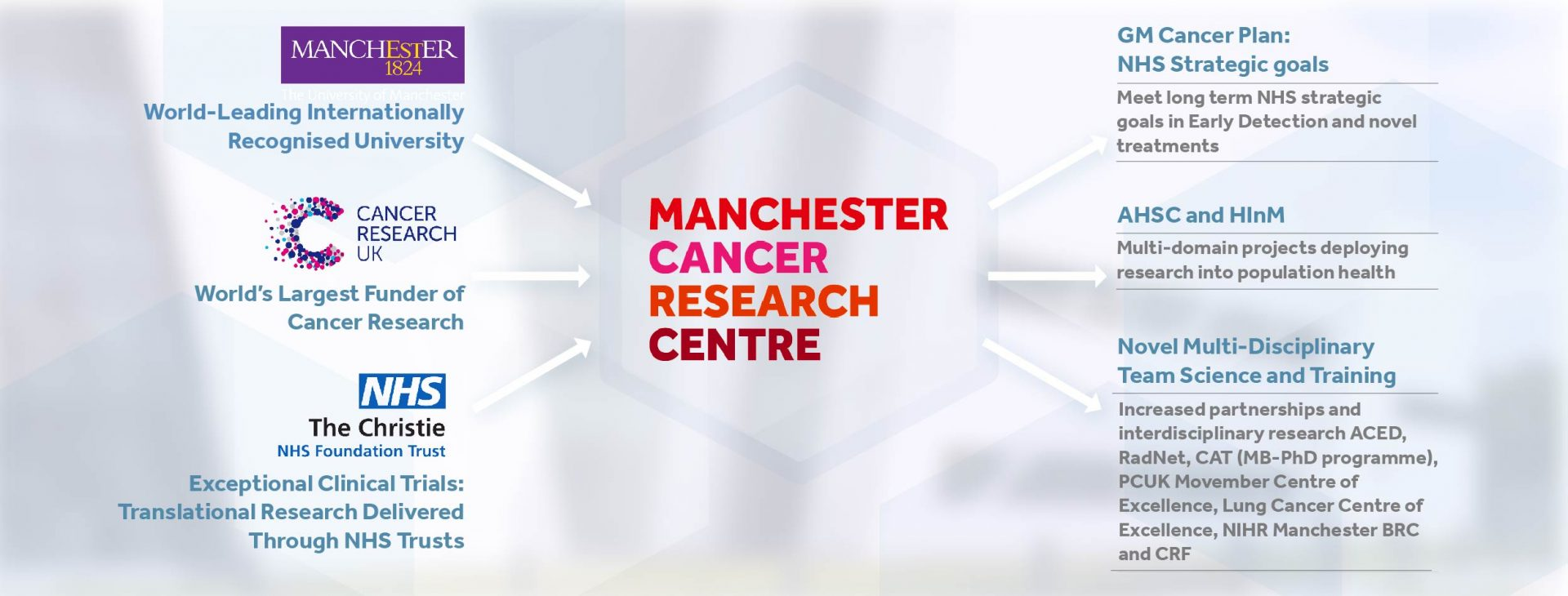 The University of Manchester, Cancer Research UK, and the Christie NHS Foundation Trust, feed into the Manchester Cancer Research Centre, leading to the GM Cancer Plan and meeting long term NHS strategic goals in Early Detection and novel treatment), AHSC and HInM (multi-domain projects deploying research into population health), and Novel Multi-Disciplinary Team Science and Training through increased partnerships and interdisciplinary research